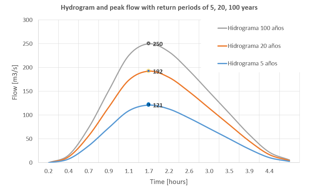 hydrogram